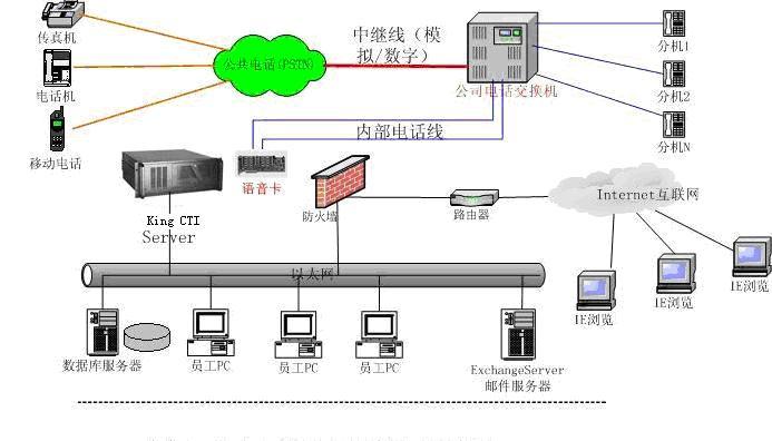 办公室20台电脑网络拓扑结构图